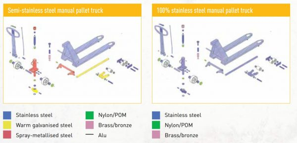Untitled Transpalet manual din otel inoxidabil   Climax - Magazin Online Unilift Serv