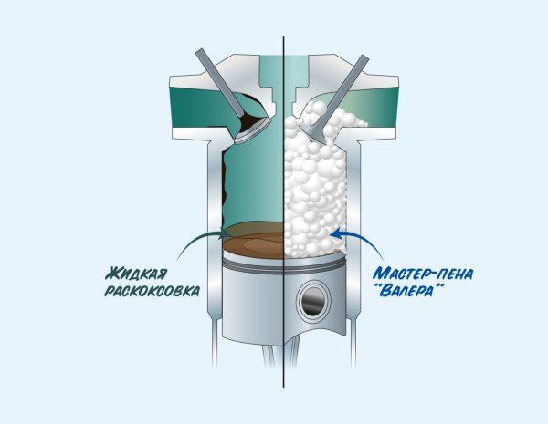 8511 3 Set pentru curatarea profunda a motorului 3 in 1(motoare de pana la 1.5L) |VMPAUTO - Magazin Online Unilift Serv